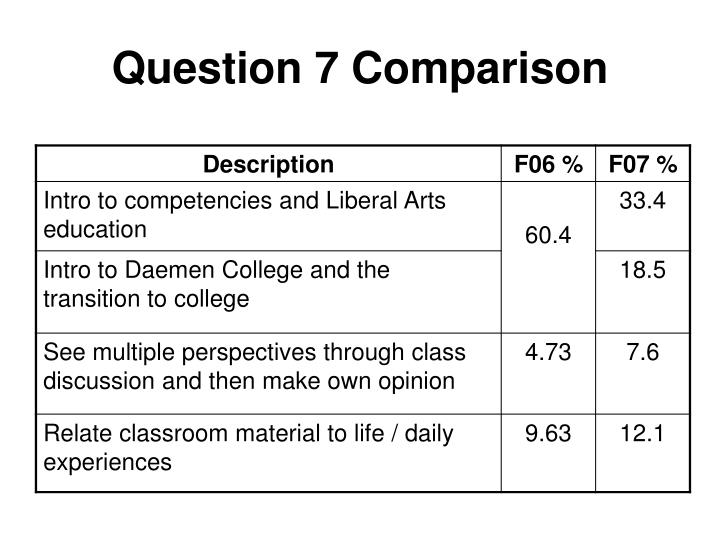 Question 7 Comparison