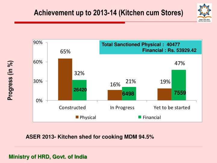 Achievement up to 2013-14 (Kitchen cum Stores)