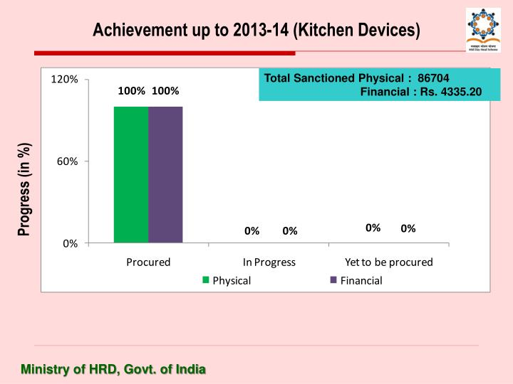 Achievement up to 2013-14 (Kitchen Devices)