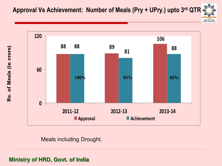 Approval Vs Achievement:  Number of Meals (Pry + UPry.) upto 3