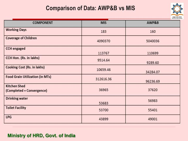 Comparison of Data: AWP&B vs MIS