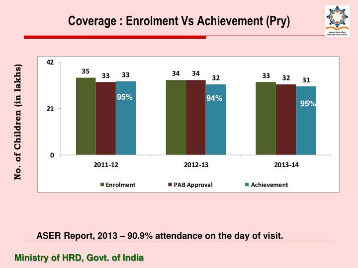 Coverage : Enrolment Vs Achievement (Pry)