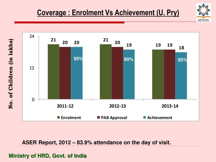 Coverage : Enrolment Vs Achievement (U. Pry)