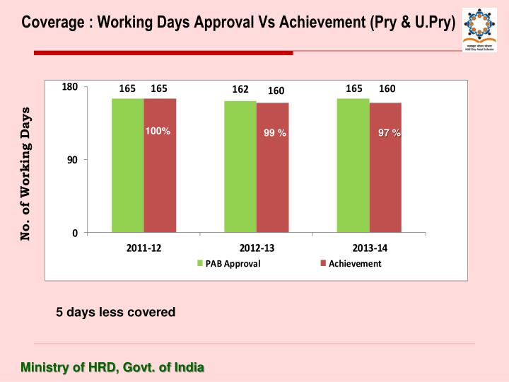 Coverage : Working Days Approval Vs Achievement (Pry & U.Pry)