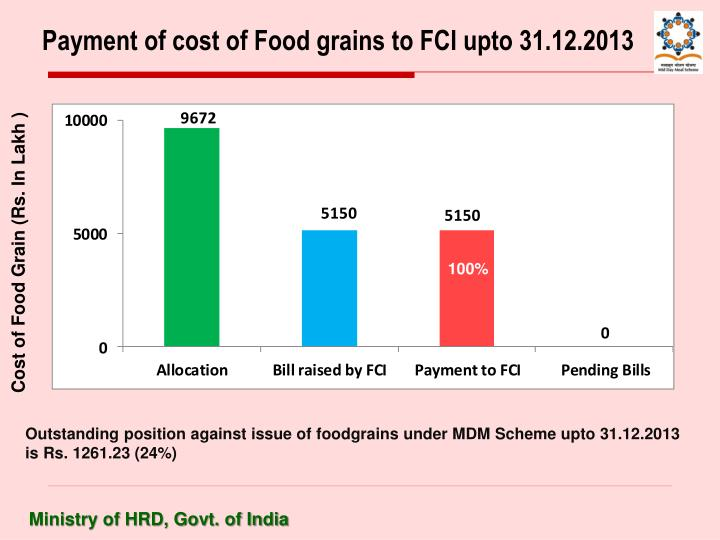 Payment of cost of Food grains to FCI upto 31.12.2013