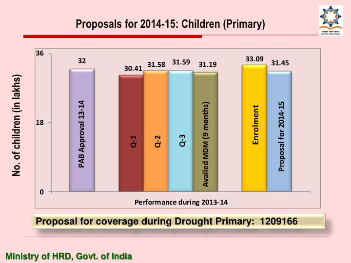 Proposals for 2014-15: Children (Primary)