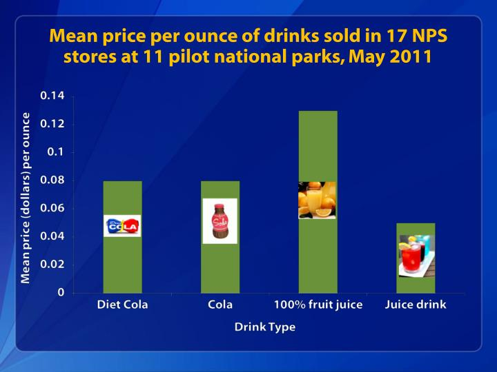 Mean price per ounce of drinks sold in 17 NPS stores at 11 pilot national parks, May 2011