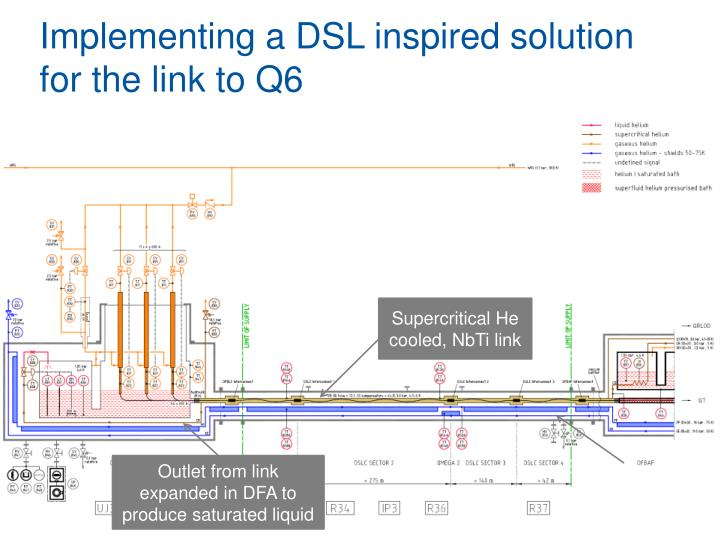 Implementing a DSL inspired solution for the link to Q6