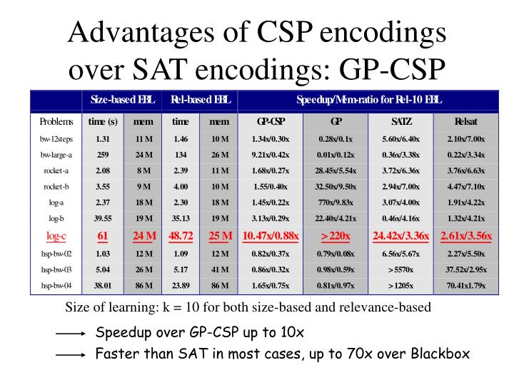 Advantages of CSP encodings over SAT encodings: GP-CSP