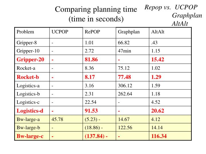 Repop vs.  UCPOP