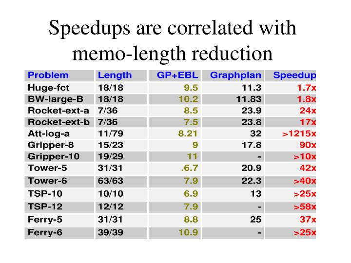 Speedups are correlated with memo-length reduction