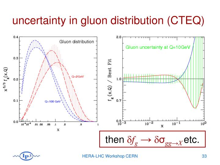 uncertainty in gluon distribution (CTEQ)