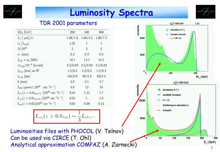Luminosity Spectra