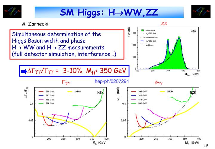 SM Higgs: H