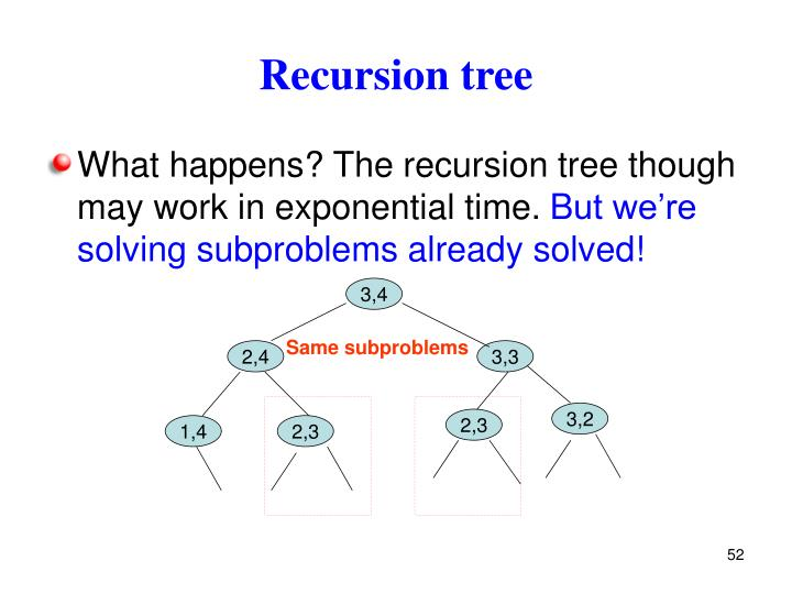 Recursion tree