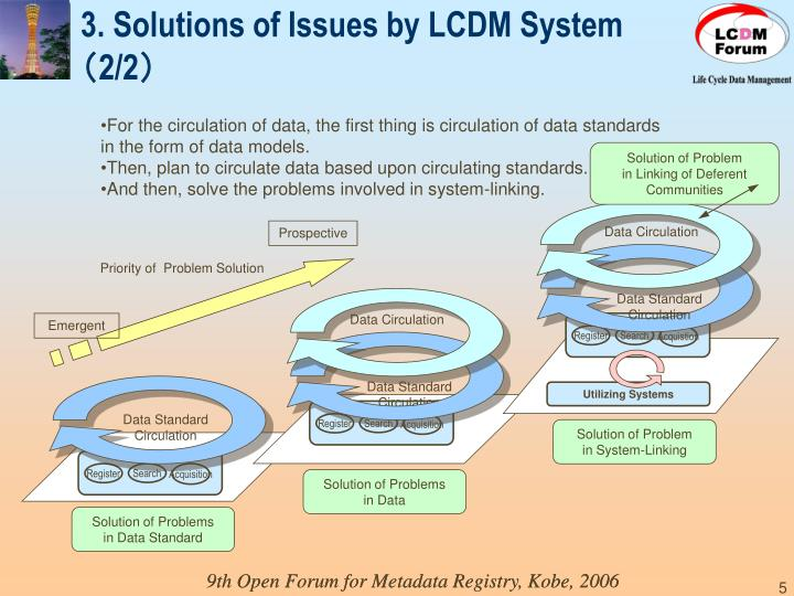 3. Solutions of Issues by LCDM System