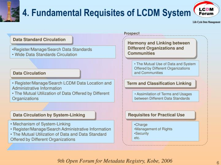 4. Fundamental Requisites of LCDM System