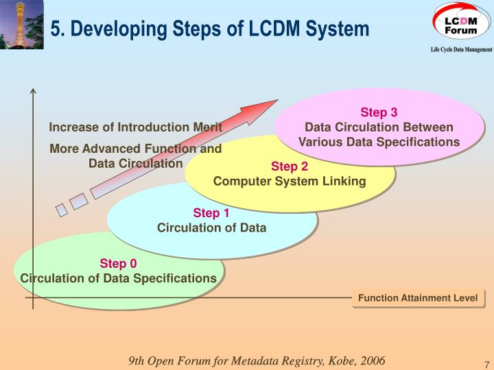 5. Developing Steps of LCDM System