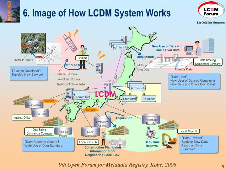 6. Image of How LCDM System Works