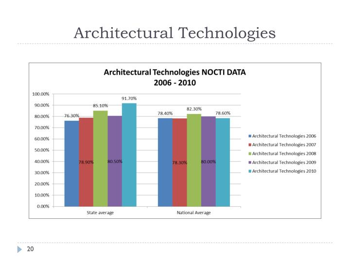 Architectural Technologies