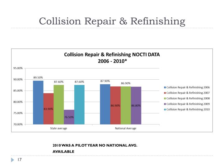 Collision Repair & Refinishing