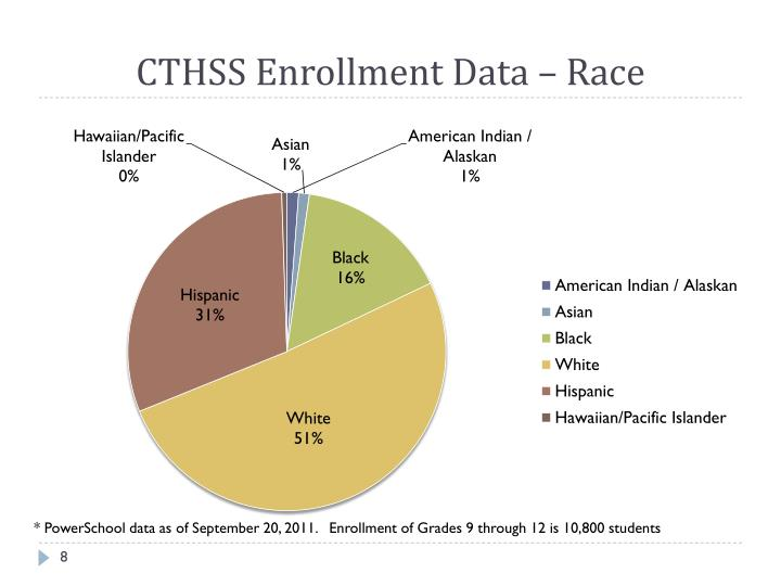 CTHSS Enrollment Data – Race