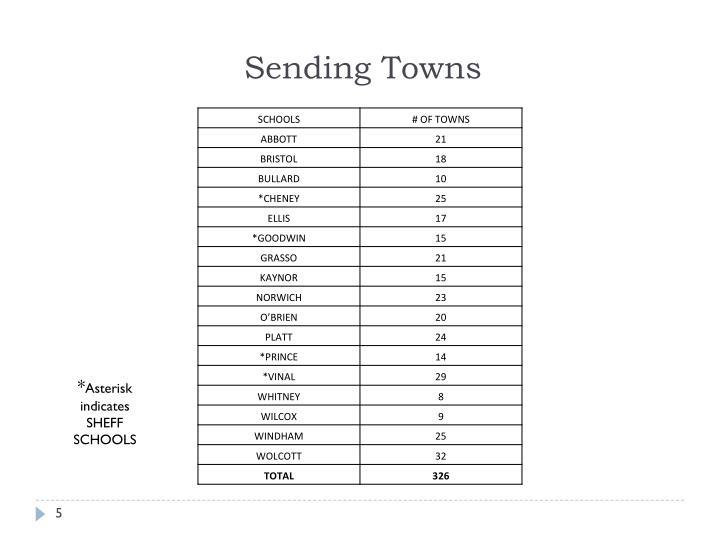 Sending Towns