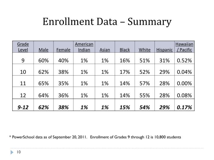Enrollment Data – Summary