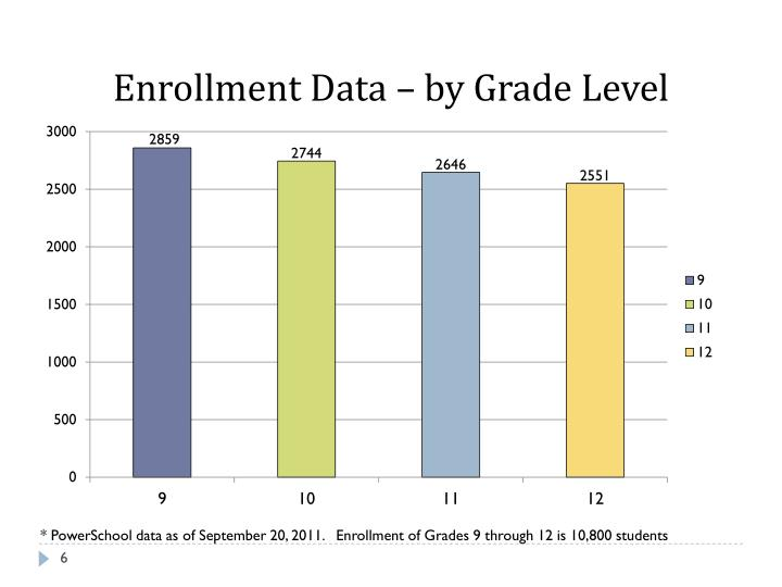 Enrollment Data – by Grade Level