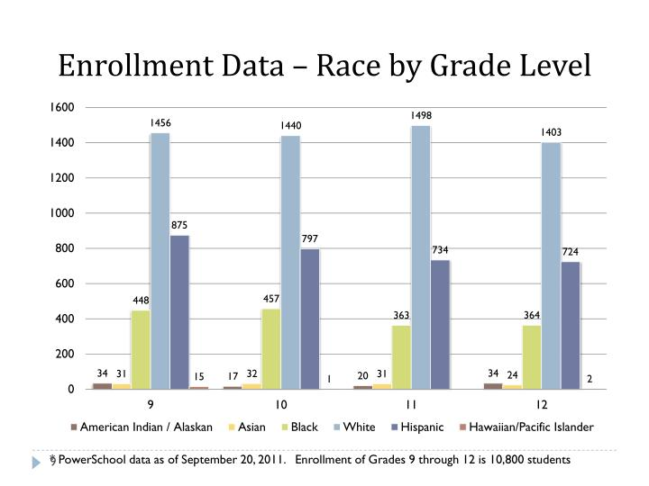 Enrollment Data – Race by Grade Level