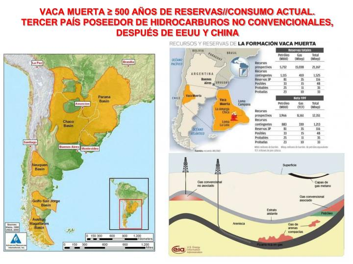 VACA MUERTA ≥ 500 AÑOS DE RESERVAS//CONSUMO ACTUAL.