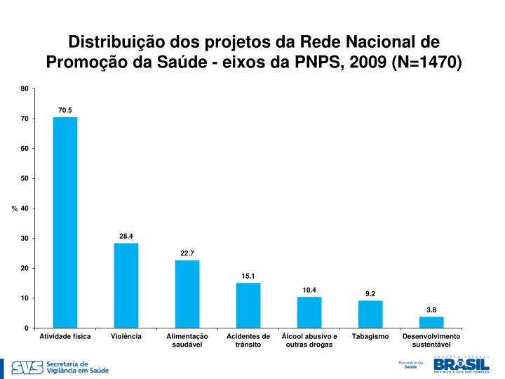 Distribuição dos projetos da Rede Nacional de Promoção da Saúde - eixos da PNPS, 2009 (N=1470)