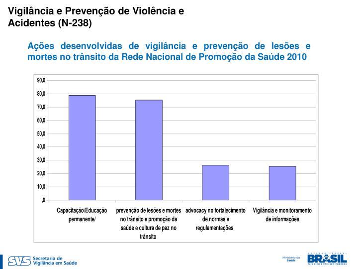 Vigilância e Prevenção de Violência e Acidentes (N-238)