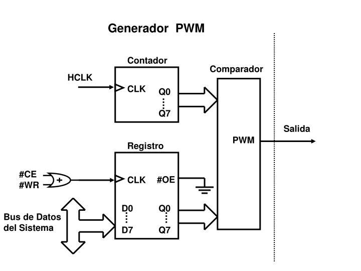 Generador  PWM