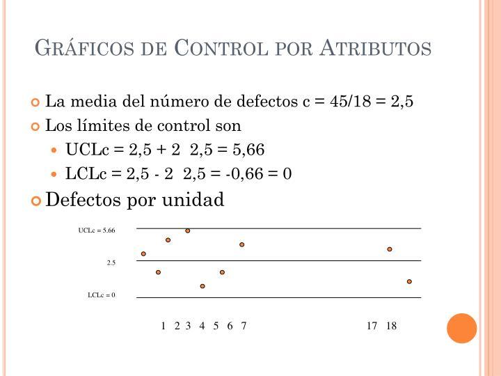 Gráficos de Control por Atributos