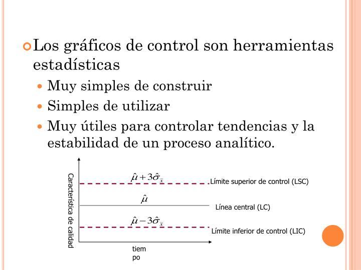 Límite superior de control (LSC)