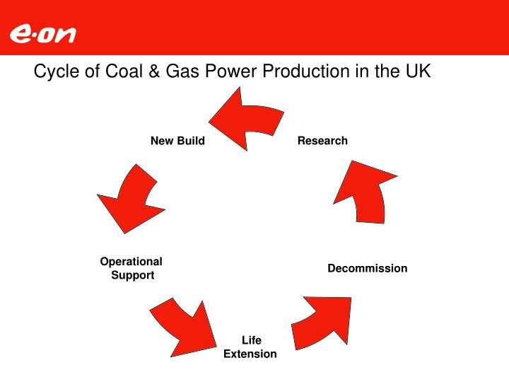 Cycle of Coal & Gas Power Production in the UK