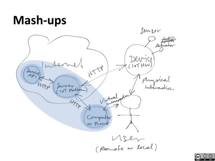 Mash-ups