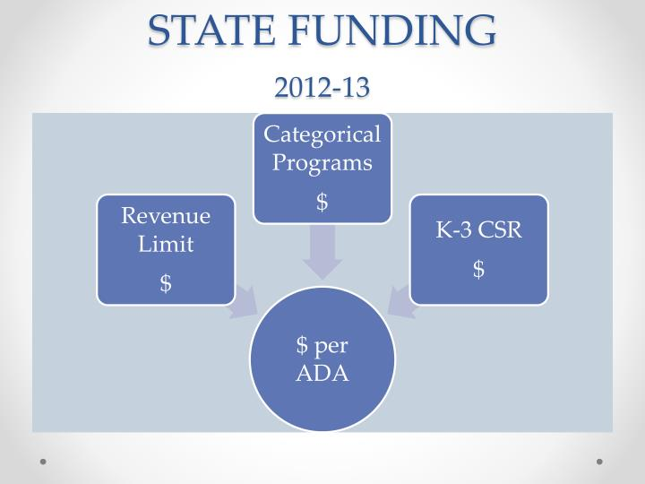 State funding 2012 13