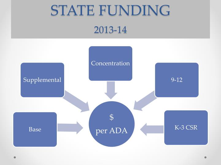 State funding 2013 14