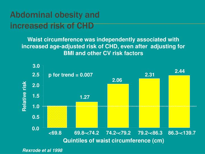 Abdominal obesity and
