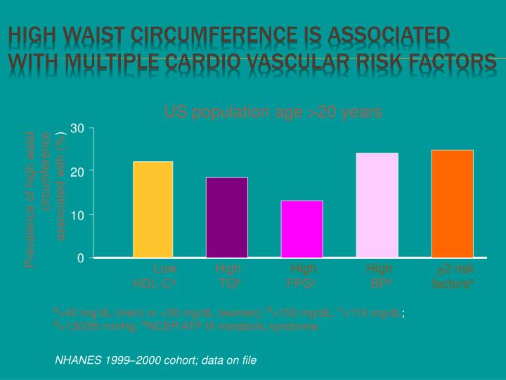 High waist circumference is associated with multiple cardio vascular risk factors