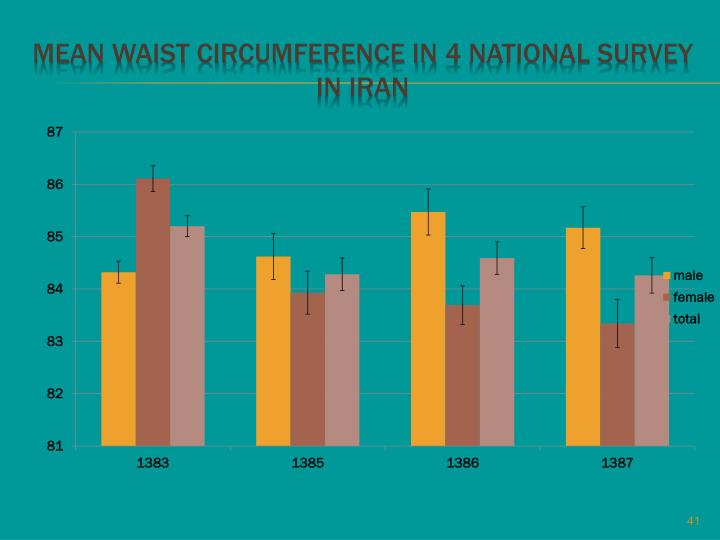 MEAN Waist circumference IN 4 NATIONAL SURVEY IN IRAN