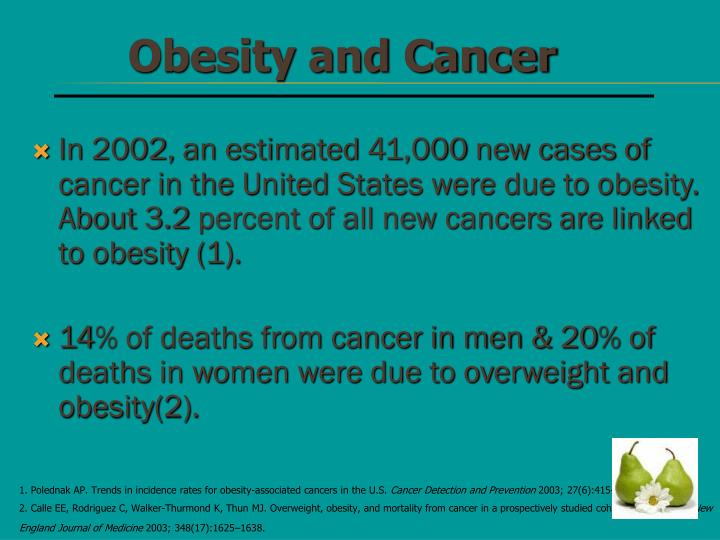 In 2002, an estimated 41,000 new cases of cancer in the United States were due to obesity. About 3.2 percent of all new cancers are linked to obesity (1).
