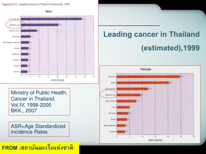 Leading cancer in thailand estimated 1999