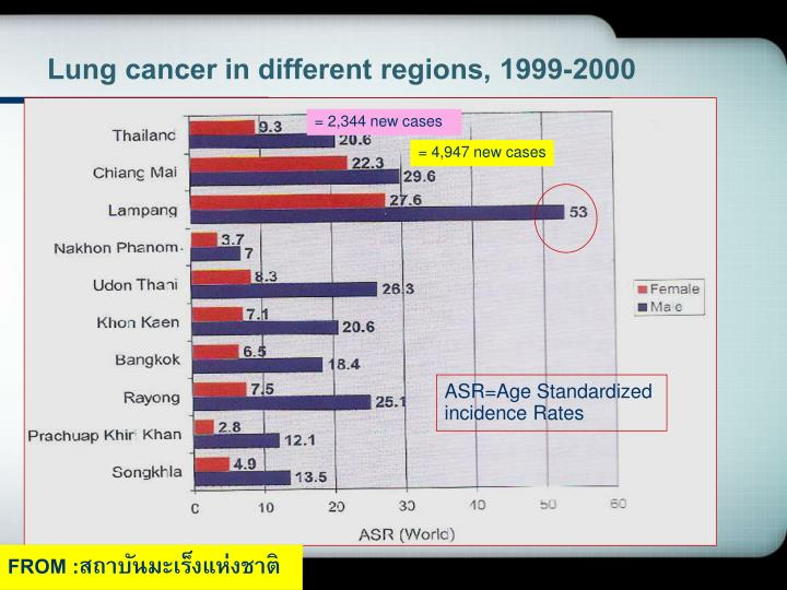 Lung cancer in different regions, 1999-2000