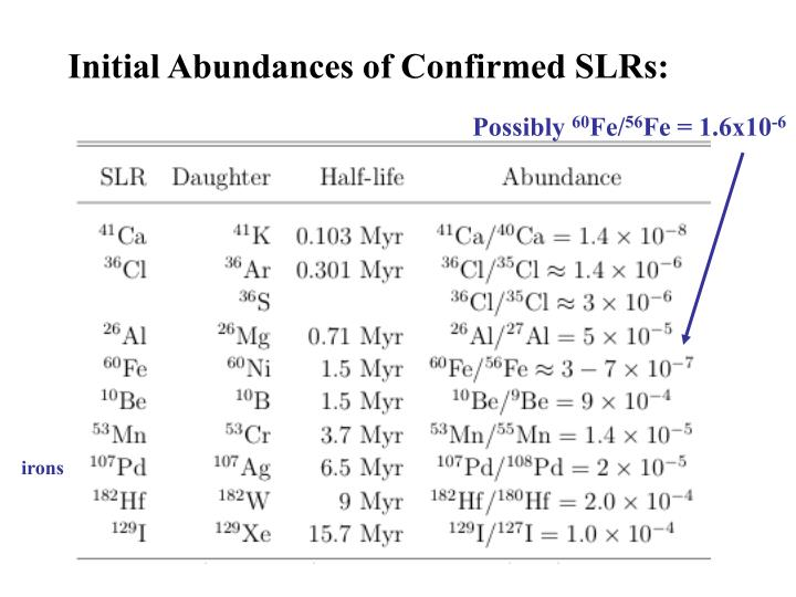 Initial Abundances of Confirmed SLRs: