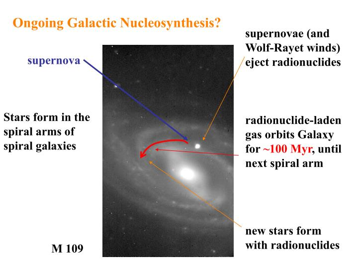 Ongoing Galactic Nucleosynthesis?