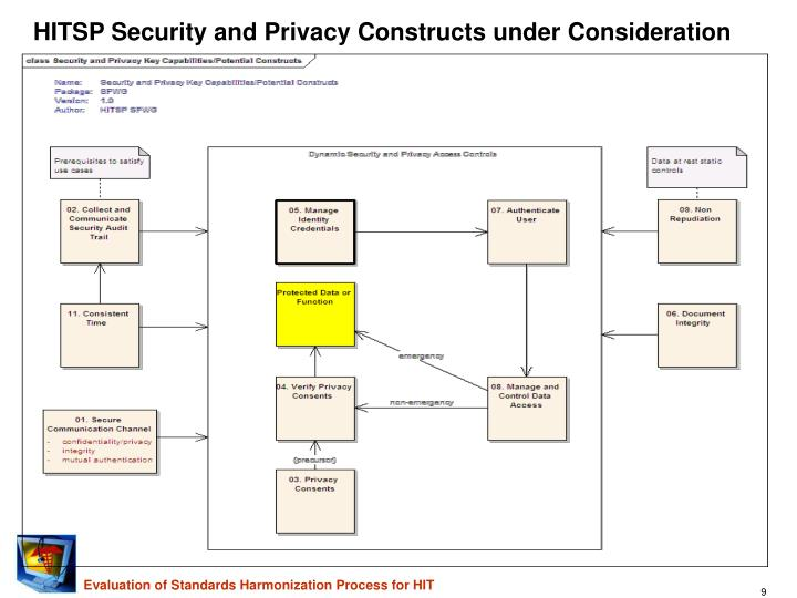 HITSP Security and Privacy Constructs under Consideration