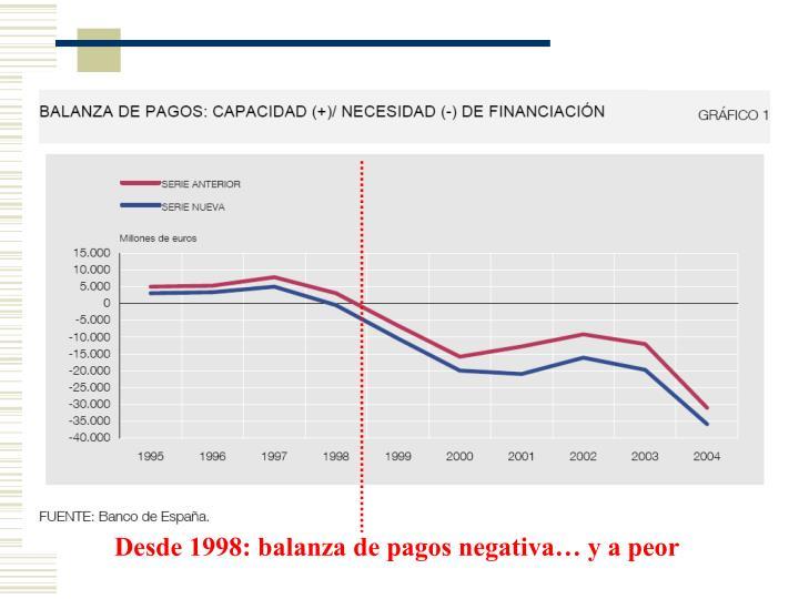 Desde 1998: balanza de pagos negativa… y a peor